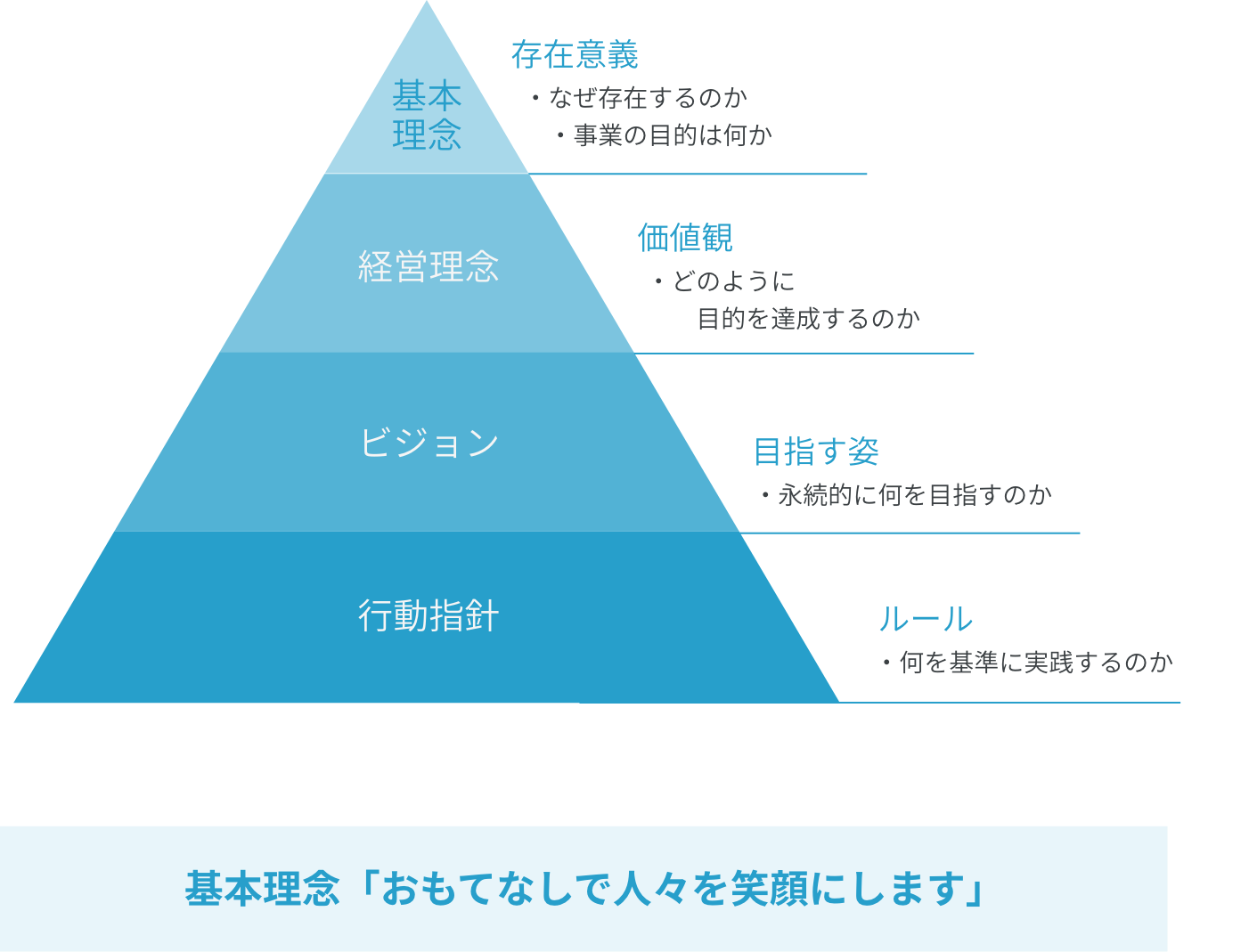 企業理念図